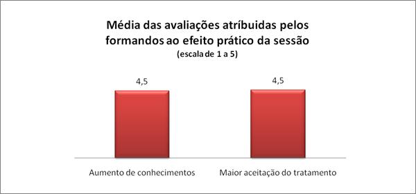 Média das avaliações atríbuidas pelos formandos ao efeito prático da sessão (escala de 1 a 5)