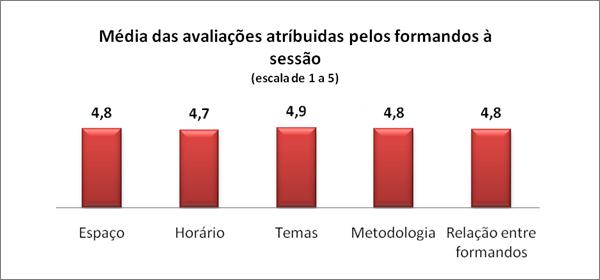 Média das avaliações atríbuidas pelos formandos à sessão (escala de 1 a 5)