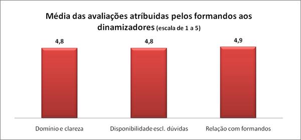 Média das avaliações atríbuidas pelos formandos aos dinamizadores (escala de 1 a 5)